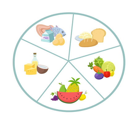 Nutrition principles of food to eat