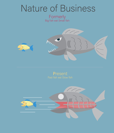 Nature of Business Big Fish Small FishBig fish eat Small fish.Fast Fish eat Slow fish.