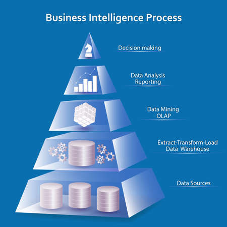 Business Intelligence concept using pyramid design. Processing flow steps: data sources, ETL - datawarehouse, OLAP- data mining, data analysis - reporting, decision making