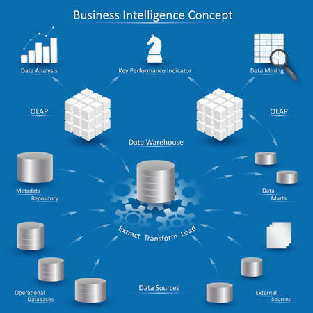 Business Intelligence concept with data processing diagram: data sources, ETL, metadata repository, datawarehouse, data marts, OLAP cube, data mining and business analysis.