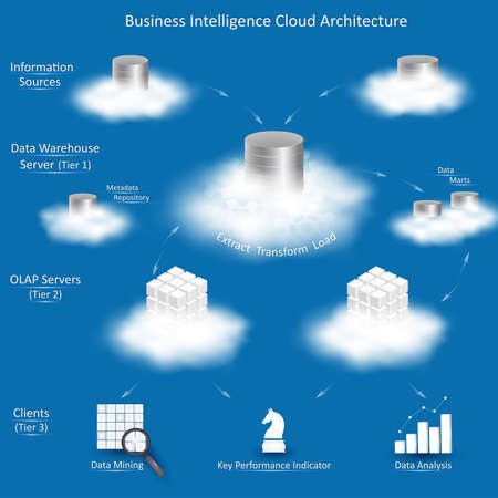 Business Intelligence cloud architecture with tiers: Information Sources, Data Warehouse Server with ETL, OLAP Servers, Clients with tools for business analysis.