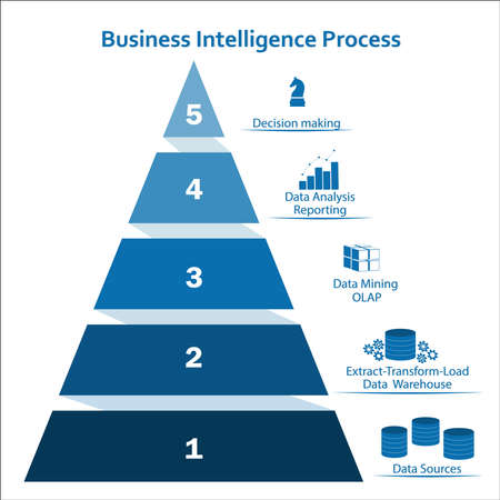 Business intelligence pyramidal concept using info-graphic elements. Processing flow steps: data sources, ETL - data warehouse, OLAP- data mining, data analysis - reporting, decision making.