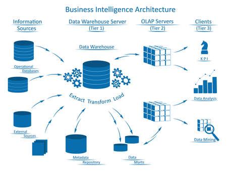 Architecture de Business Intelligence à plusieurs niveaux: sources d'informations, serveur d'entrepôt de données avec ETL, serveurs OLAP, clients avec des outils d'analyse commerciale.