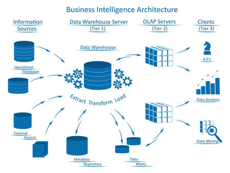 Business Intelligence architecture with tiers: Information Sources, Data Warehouse Server with ETL, OLAP Servers, Clients with tools for business analysis.