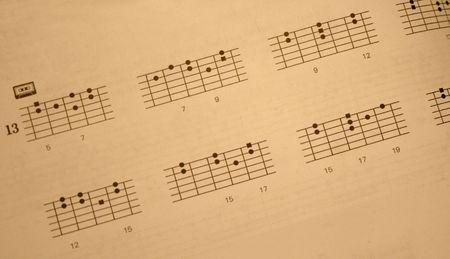 fingering: A minor scale Guitar Fingering