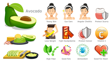 Benefits of avocado illustration.