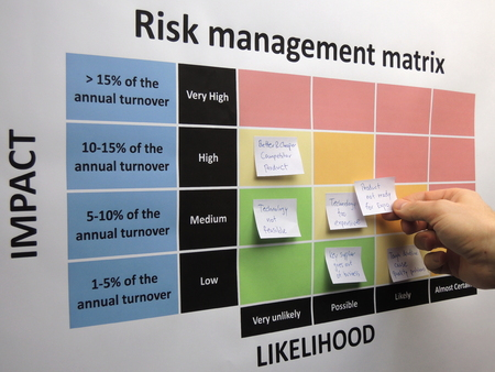 Brainstorming and mapping critical and other risks in a risk assessment process. A newly identified risk is placed in the risk management matrix. Banco de Imagens