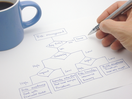avoidance: Assessing the risk with a decision flow chart Stock Photo