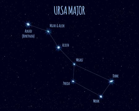 Ursa Major (Great Bear, Big Dipper) constellation, vector illustration