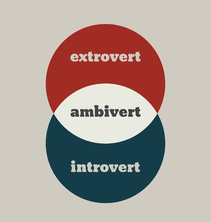 extrovert: extrovert, ambivert and introvert metaphor. image relative to human psychology. overlapped circles diagram