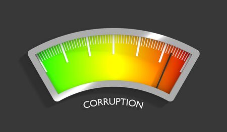 Corruption level meter indicating maximum. Color scale with arrow from green to red. Sign tachometer, speedometer, indicators. Colorful infographic gauge element. 3D rendering