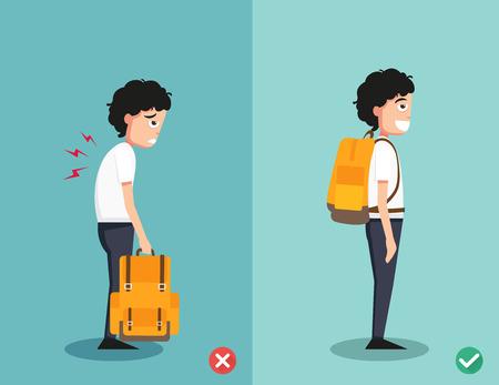 falsch und richtig Möglichkeiten für Rucksack stehend Illustration