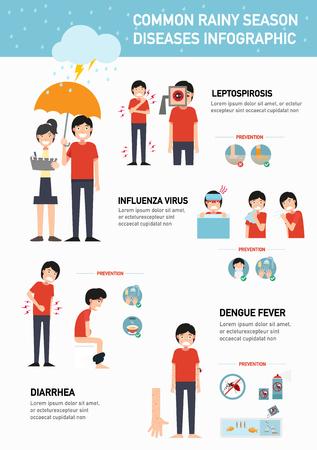 Common rainy season diseases infographic.vector illustration