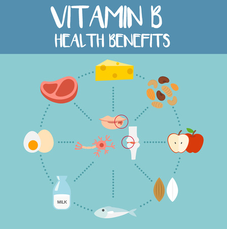 synthesis: Health benefits of vitamin b,vector illustration