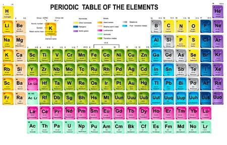 Periodensystem der Elemente mit Atomic Number, Symbol und Gewicht