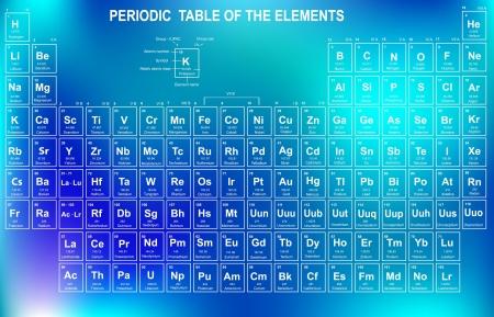 quimica verde: Tabla Peri�dica de los Elementos con n�mero at�mico s�mbolo, y el peso