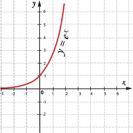 mathematical function graph Stock Vector - 18729155