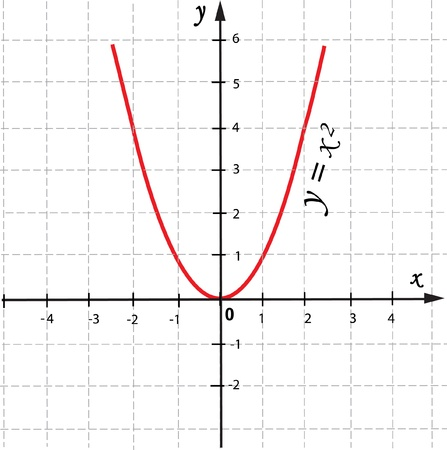 equal to:  mathematical function graph