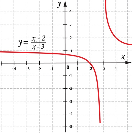 algebra: mathematical function graph