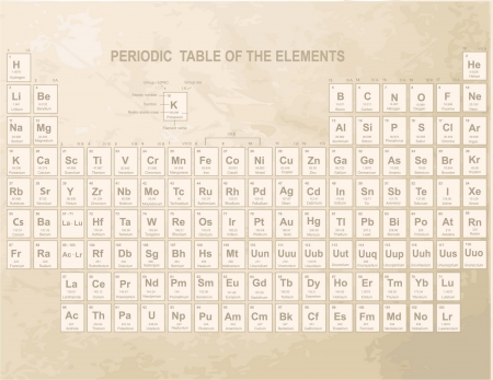 actinoids: Periodic Table of the Elements with atomic number, symbol and weight Illustration
