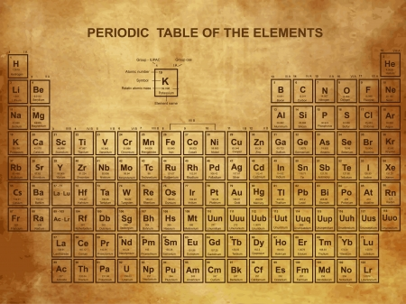 mineralien: Periodensystem der Elemente mit Ordnungszahl, Symbol und Gewicht