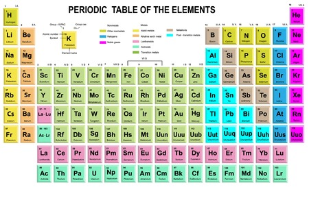 actinoids: Periodic Table of the Elements with symbol and atomic number