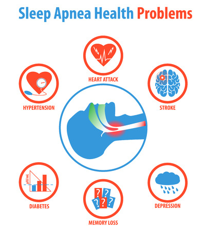 Sleep apnea: treatments, causes, symptoms and health problems.