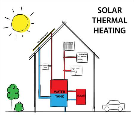Zonne-thermische verwarming en koelsystemen. Diagram tekening illustratie. Stock Illustratie