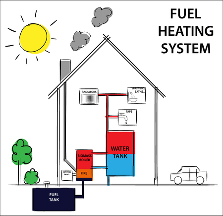 Gas or fuel home heating and cooling system. Diagram drawing illustration.