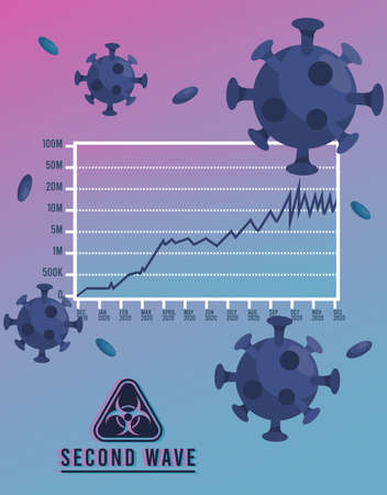 covid19 virus pandemic second wave poster with particles and biosafety sign vector illustration design