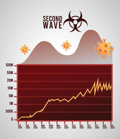covid19 virus pandemic second wave poster with biohazard signal and statistics vector illustration design