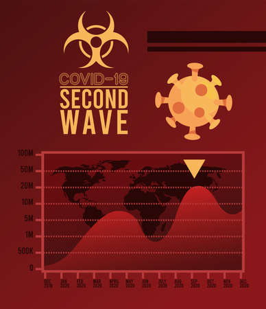 covid19 virus pandemic second wave poster with earth maps and statistics in red background vector illustration design