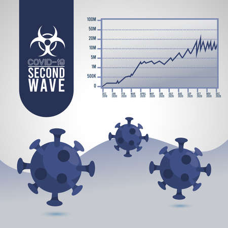 covid19 virus pandemic second wave poster with particlesand statistics infographic vector illustration design