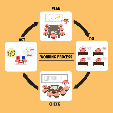 plan do check act: brain cartoon characters vector illustration image showing brain cartoons in quality working process plan, do, check, act model
