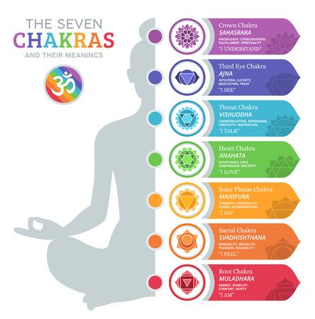 Les sept chakras et leurs significations Banque d'images