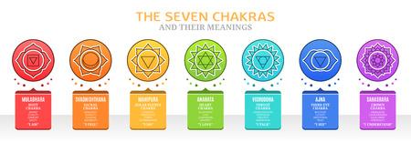Les sept chakras et leurs significations