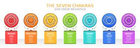 The Seven Chakras and their meanings 版權商用圖片