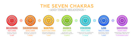 The Seven Chakras and their meanings Stockfoto