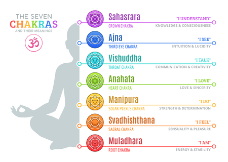 The Seven Chakras and their meanings Фото со стока