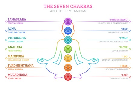 The Seven Chakras and their meanings Archivio Fotografico