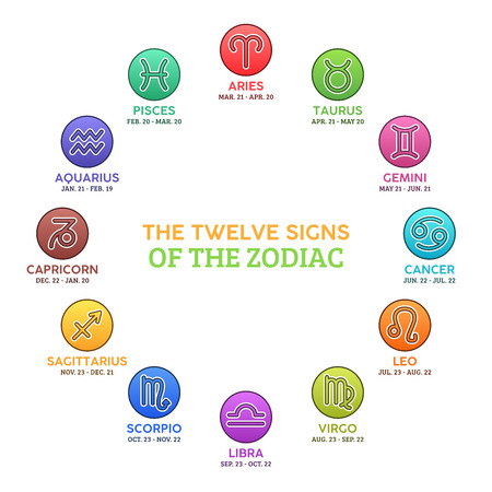 The Twelve Astrological Signs of the Zodiac - Horoscope