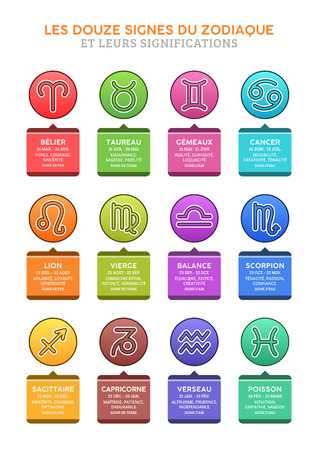 The Twelve Astrological Signs of the Zodiac and their meanings, in French - Horoscope.