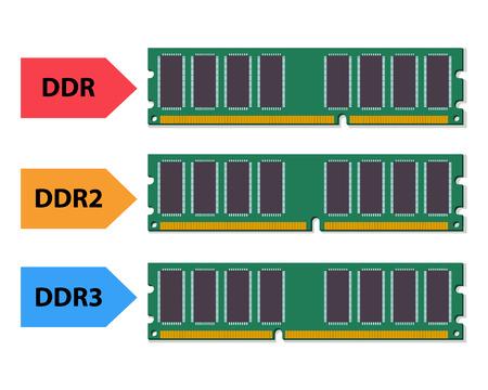 megabytes: Type of ddr ram in flat style