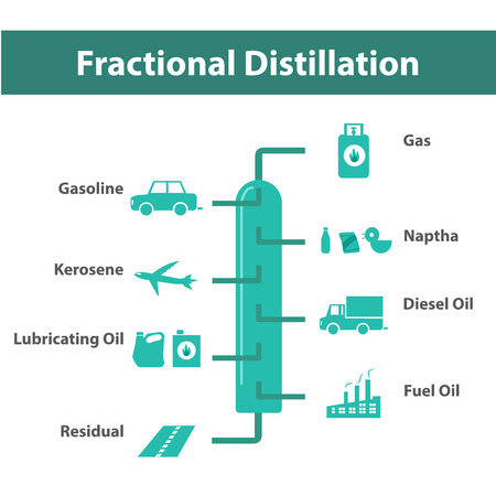 destilacion: La destilación fraccionada, las refinerías de petróleo infografía, vector