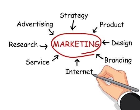 hand writing: hand writing marketing concept