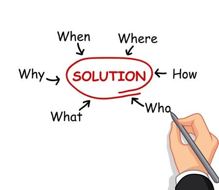 enseñanza: mano concepto de solución de escritura