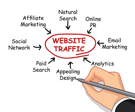 hand writing website traffic concept