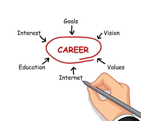 careers: hand writing career concept