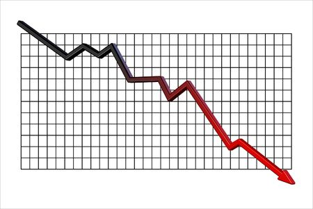 Graph showing a big fall into the red