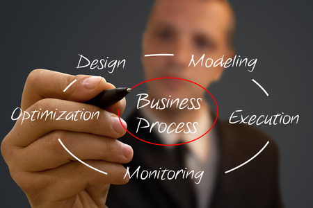 business process: Business Process